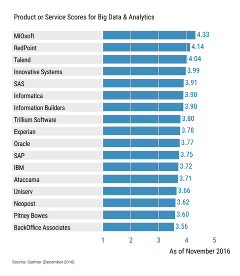 Gartner Chart for Big Data & Analytics